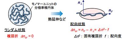 高精細ディスプレイのためのフォトニクスポリマーの開発 | KPRI ...